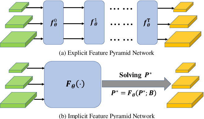 Figure 1 for Implicit Feature Pyramid Network for Object Detection