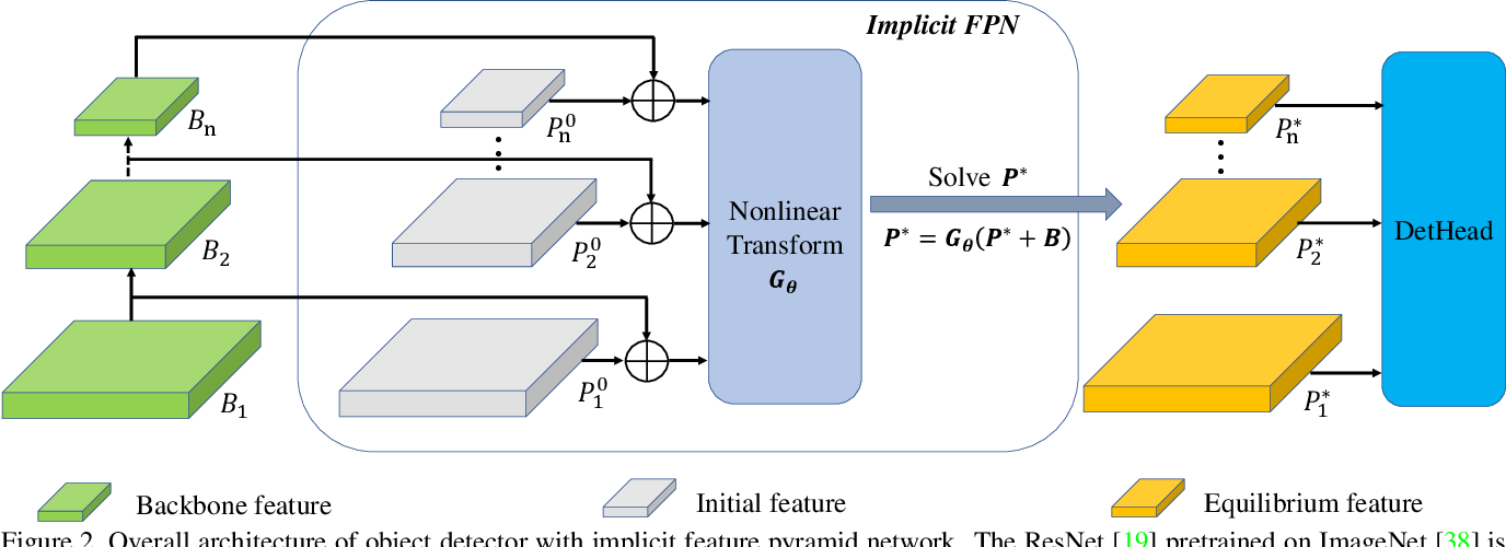 Figure 3 for Implicit Feature Pyramid Network for Object Detection