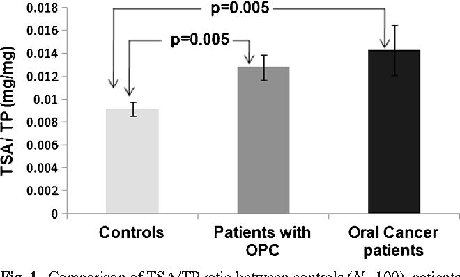 Fig. 1 Comparison of TSA/TP ratio between controls (N=100), patients with OPC (N=50) and oral cancer patients (N=100). OPC, Oral precancerous conditions; TSA, Total sialic acid, TP, Total protein