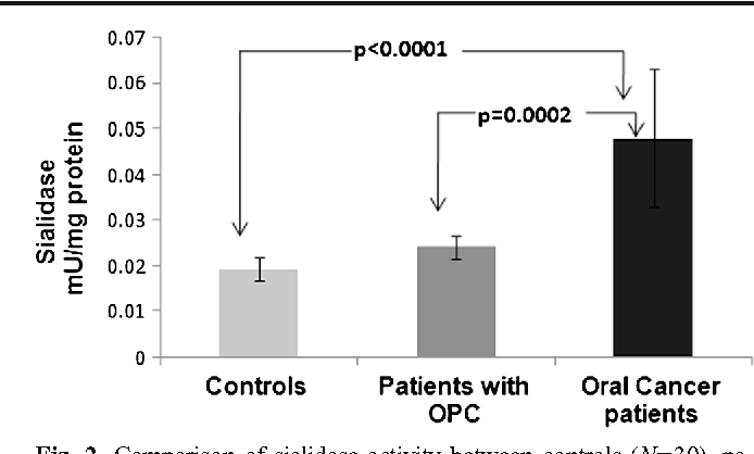 Fig. 2 Comparison of sialidase activity between controls (N=30), patients with OPC (N=30) and oral cancer patients (N=30). OPC: Oral precancerous conditions