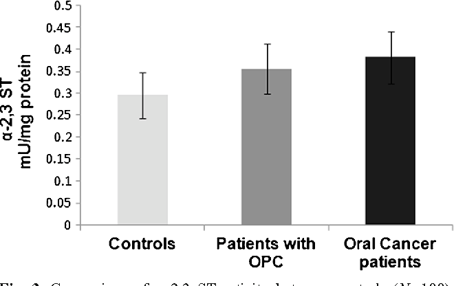 Fig. 3 Comparison of α-2,3 ST activity between controls (N=100), patients with OPC (N=50) and oral cancer patients (N=100). OPC: Oral precancerous conditions; ST: Sialyl transferase