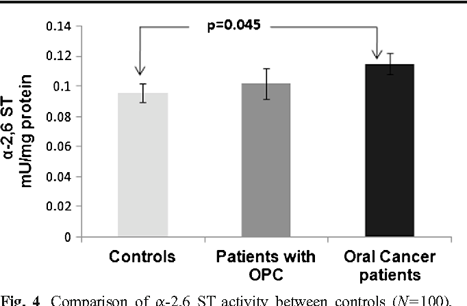 Fig. 4 Comparison of α-2,6 ST activity between controls (N=100), patients with OPC (N=50) and oral cancer patients (N=100). OPC: Oral precancerous conditions; ST: Sialyl transferase