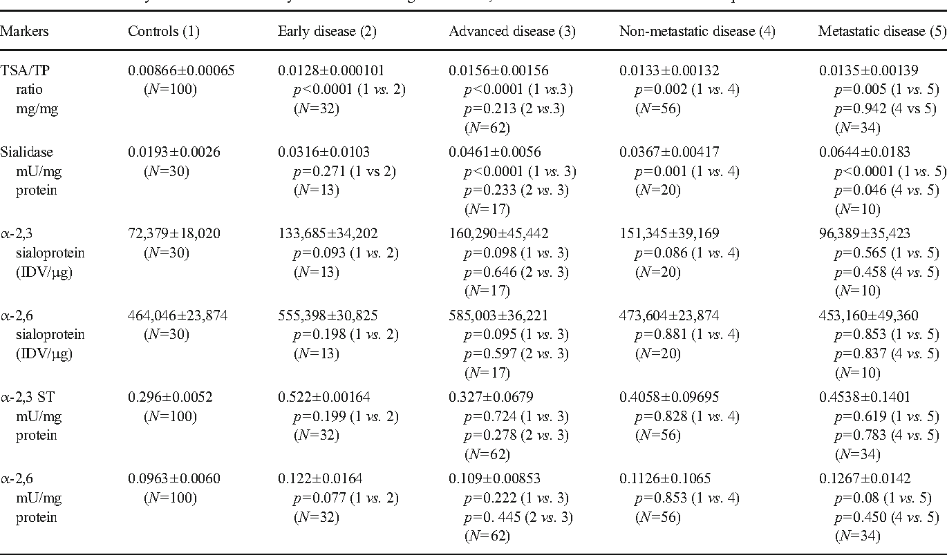 Table 2 Levels of sialylation markers in early and advanced stage of disease, and in metastatic and non-metastatic patients