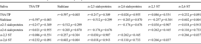 Table 4 Pearson's correlation analysis between salivary sialylation markers