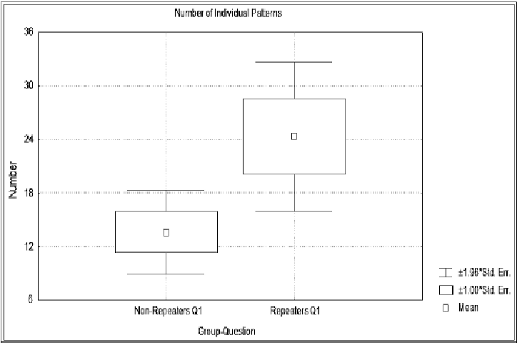 Figure 9.1 Number Of Individual Patterns Detected In Question 1 For Groups  Non Repeaters And