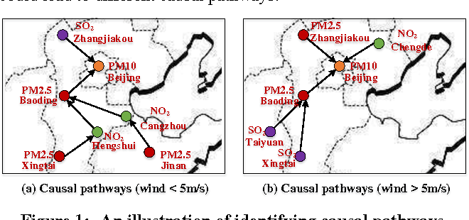 Figure 1 for pg-Causality: Identifying Spatiotemporal Causal Pathways for Air Pollutants with Urban Big Data