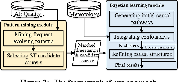 Figure 3 for pg-Causality: Identifying Spatiotemporal Causal Pathways for Air Pollutants with Urban Big Data