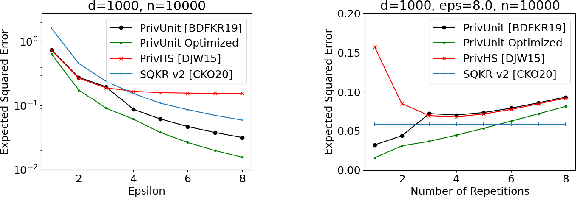 Figure 1 for Lossless Compression of Efficient Private Local Randomizers