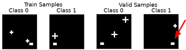 Figure 1 for Underwhelming Generalization Improvements From Controlling Feature Attribution
