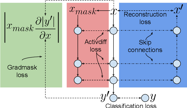 Figure 3 for Underwhelming Generalization Improvements From Controlling Feature Attribution