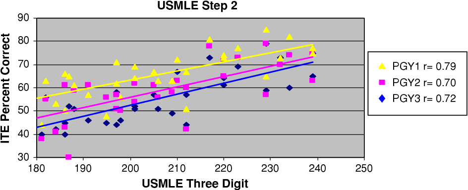 Figure 2 from Correlation of United States Medical Licensing