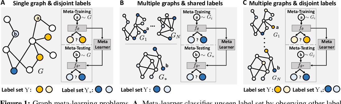 Figure 1 for Graph Meta Learning via Local Subgraphs