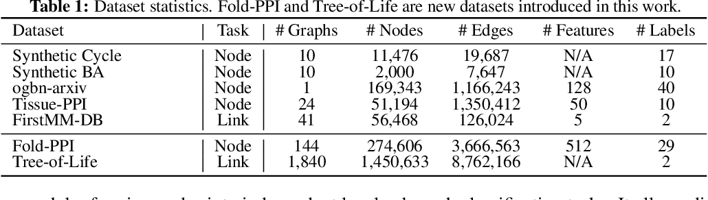 Figure 2 for Graph Meta Learning via Local Subgraphs