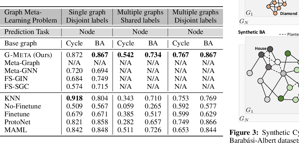 Figure 4 for Graph Meta Learning via Local Subgraphs