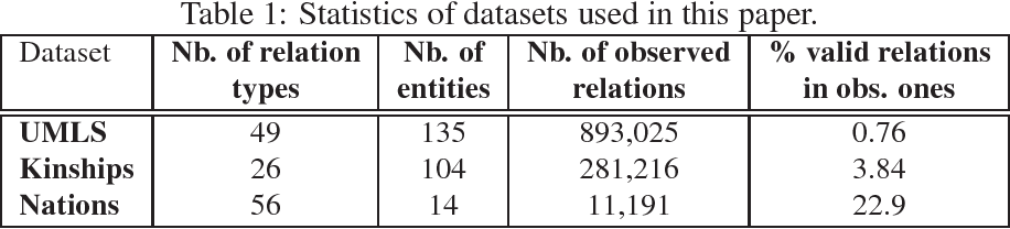 Figure 1 for A Semantic Matching Energy Function for Learning with Multi-relational Data