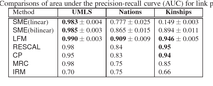 Figure 2 for A Semantic Matching Energy Function for Learning with Multi-relational Data