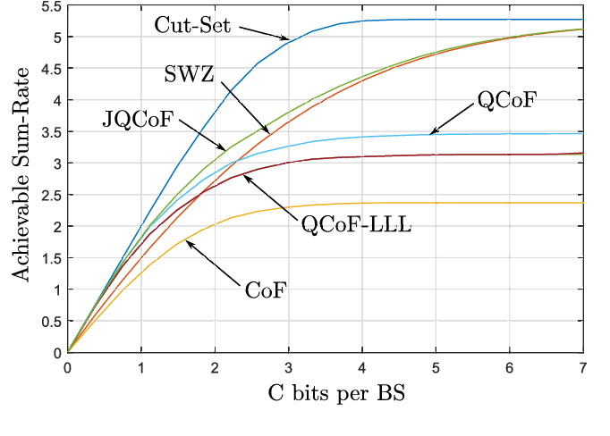 Fig. 3. Average upper and lower bounds on the sum-rate for the proposed schemes with respect to C for SNR = 5dB, L = 3 users and K = 2 relays.