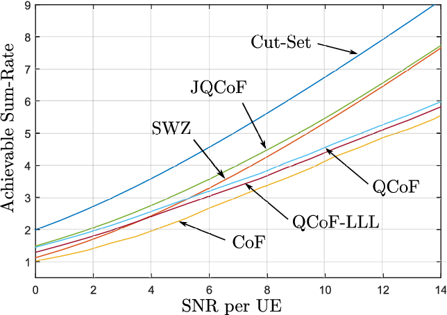 Fig. 4. Average upper and lower bounds on the sum-rate for the proposed schemes vs. SNR for C = log(1 + SNR), L = 3 users and K = 2 relays.