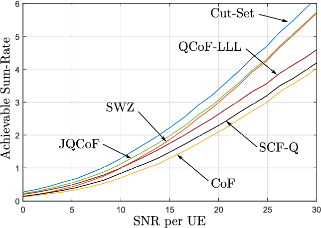 Fig. 5. Upper and lower bounds on the sum-rate for the proposed schemes with respect to the SNR for C = 1/2 log(1 + 0.25SNR) and H = [−1, 1;−1, 1] and L = K = 2.