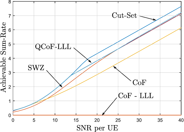 Fig. 6. Average upper and lower bounds on the sum-rate for the proposed schemes vs. SNR for Ci = 1/2 log(1+0.25g2i SNR), i = 1, 2, and L = K = 2 users and relay nodes.