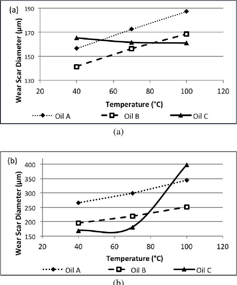 PDF] Engine oil wear resistance - Semantic Scholar