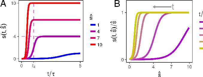 Figure 1 for An analytic theory of generalization dynamics and transfer learning in deep linear networks