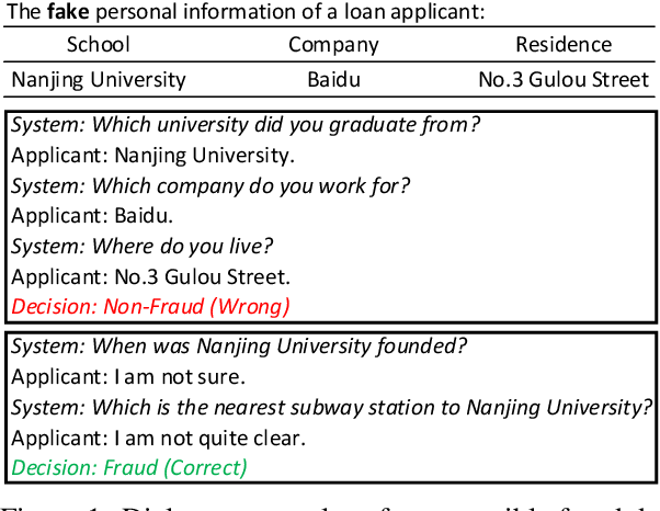 Figure 1 for Are You for Real? Detecting Identity Fraud via Dialogue Interactions