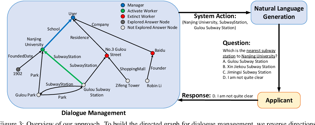 Figure 4 for Are You for Real? Detecting Identity Fraud via Dialogue Interactions