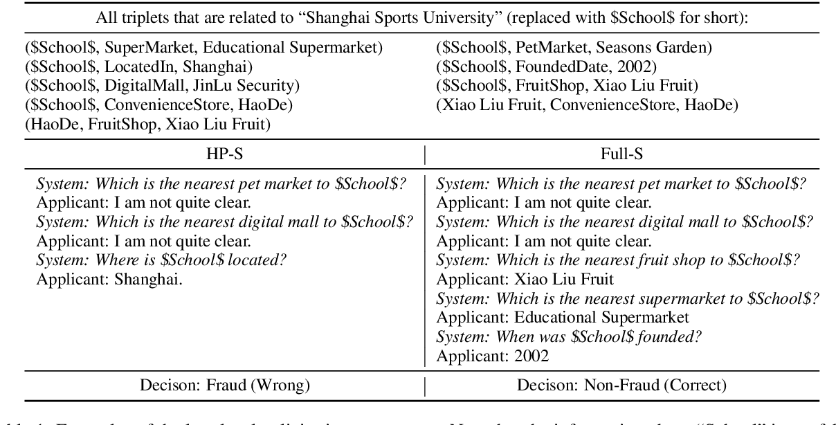 Figure 2 for Are You for Real? Detecting Identity Fraud via Dialogue Interactions