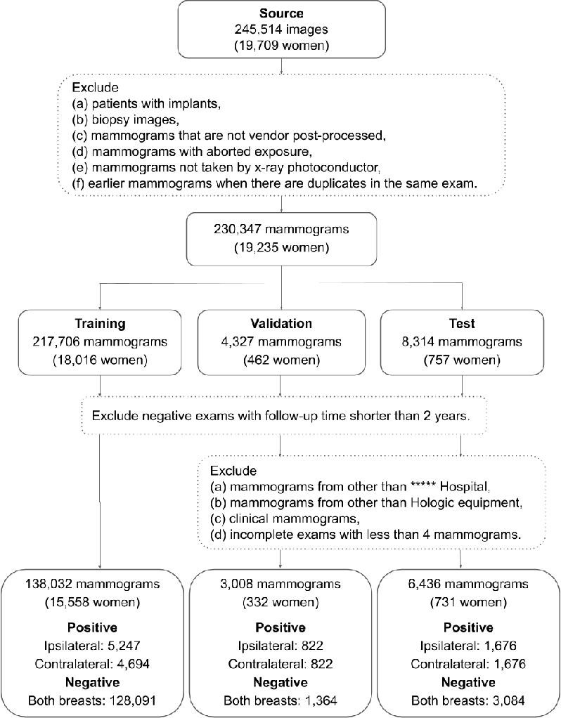 Figure 3 for Decoupling Inherent Risk and Early Cancer Signs in Image-based Breast Cancer Risk Models