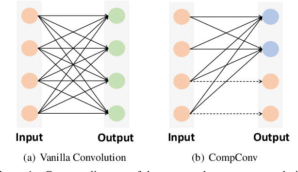 Figure 1 for CompConv: A Compact Convolution Module for Efficient Feature Learning