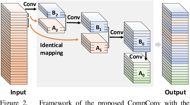 Figure 3 for CompConv: A Compact Convolution Module for Efficient Feature Learning