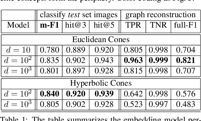 Figure 2 for Hierarchical Image Classification using Entailment Cone Embeddings