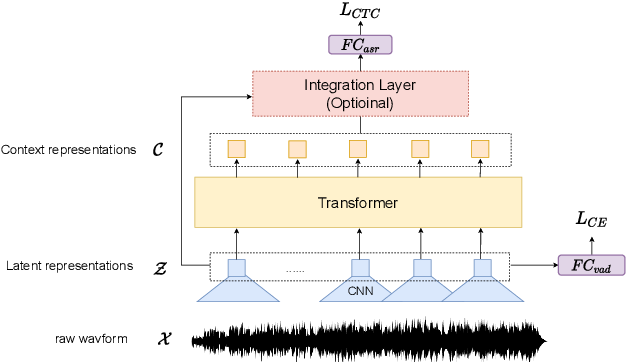 Figure 1 for Long-Running Speech Recognizer:An End-to-End Multi-Task Learning Framework for Online ASR and VAD