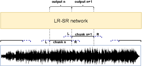 Figure 3 for Long-Running Speech Recognizer:An End-to-End Multi-Task Learning Framework for Online ASR and VAD