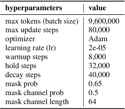 Figure 2 for Long-Running Speech Recognizer:An End-to-End Multi-Task Learning Framework for Online ASR and VAD