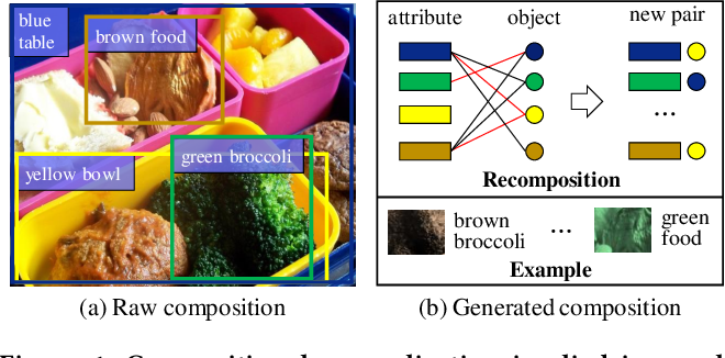 Figure 1 for X-GGM: Graph Generative Modeling for Out-of-Distribution Generalization in Visual Question Answering