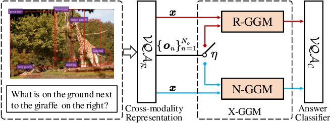 Figure 3 for X-GGM: Graph Generative Modeling for Out-of-Distribution Generalization in Visual Question Answering