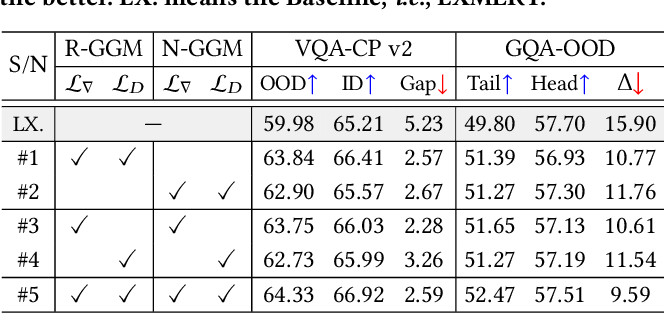 Figure 4 for X-GGM: Graph Generative Modeling for Out-of-Distribution Generalization in Visual Question Answering