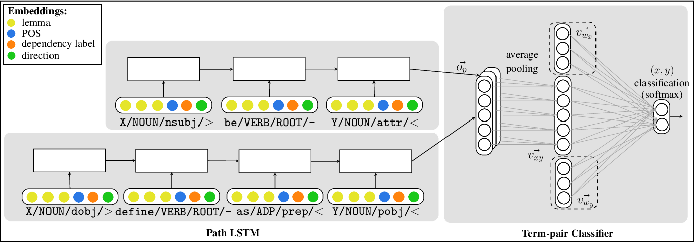 Figure 3 for Improving Hypernymy Detection with an Integrated Path-based and Distributional Method
