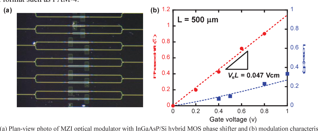 High-efficiency, Low-loss Optical Phase Modulator based on