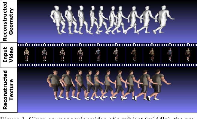 Figure 1 for Temporal Consistency Loss for High Resolution Textured and Clothed 3DHuman Reconstruction from Monocular Video