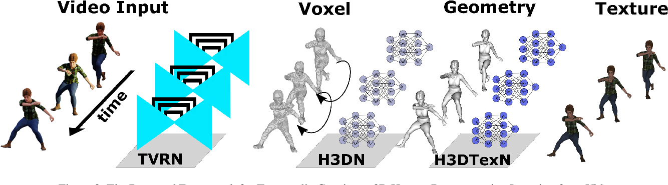 Figure 3 for Temporal Consistency Loss for High Resolution Textured and Clothed 3DHuman Reconstruction from Monocular Video
