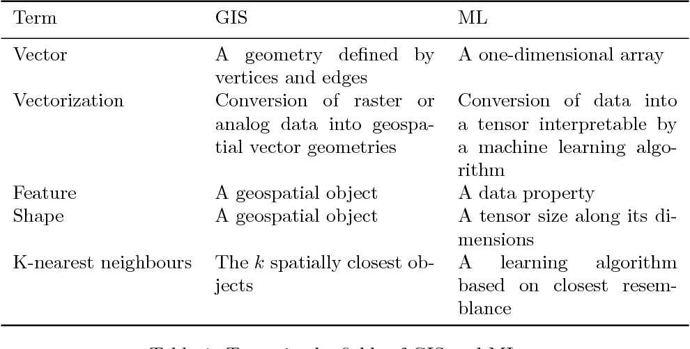 Figure 1 for Deep Learning for Classification Tasks on Geospatial Vector Polygons