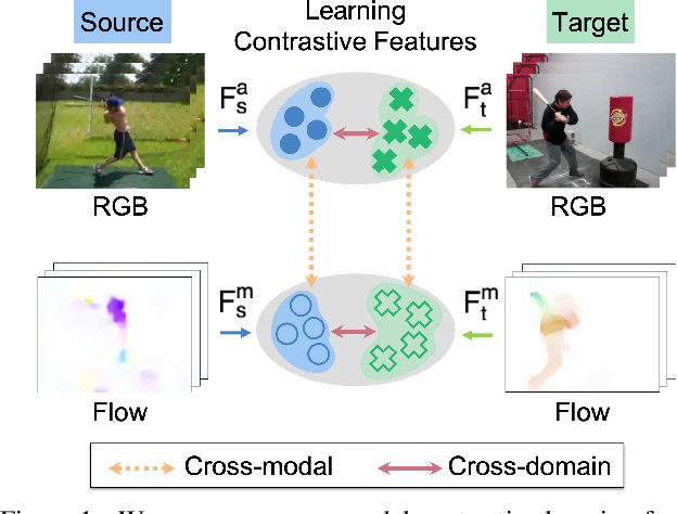 Figure 1 for Learning Cross-modal Contrastive Features for Video Domain Adaptation