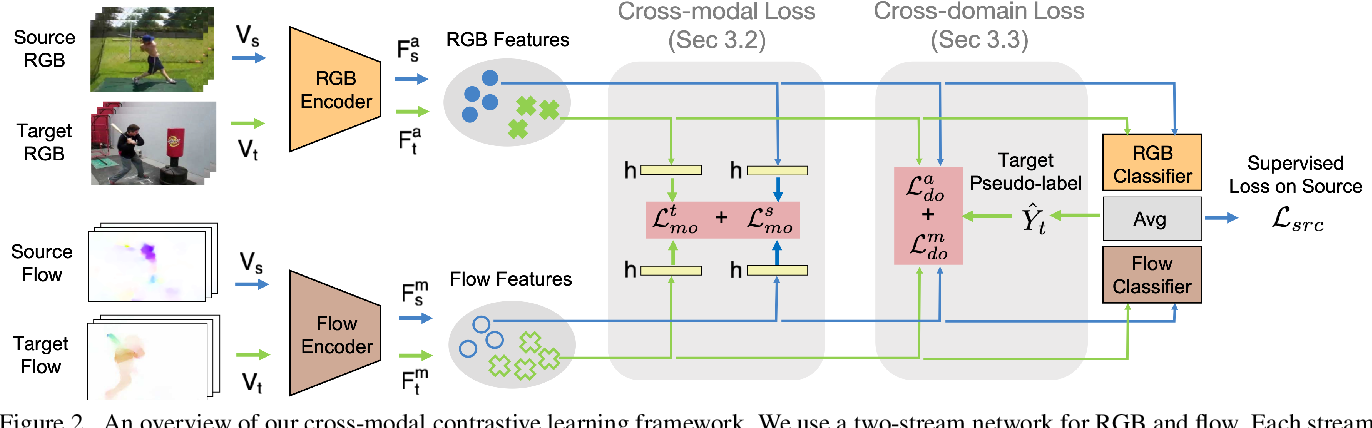 Figure 3 for Learning Cross-modal Contrastive Features for Video Domain Adaptation