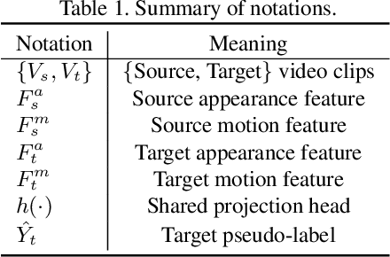 Figure 2 for Learning Cross-modal Contrastive Features for Video Domain Adaptation