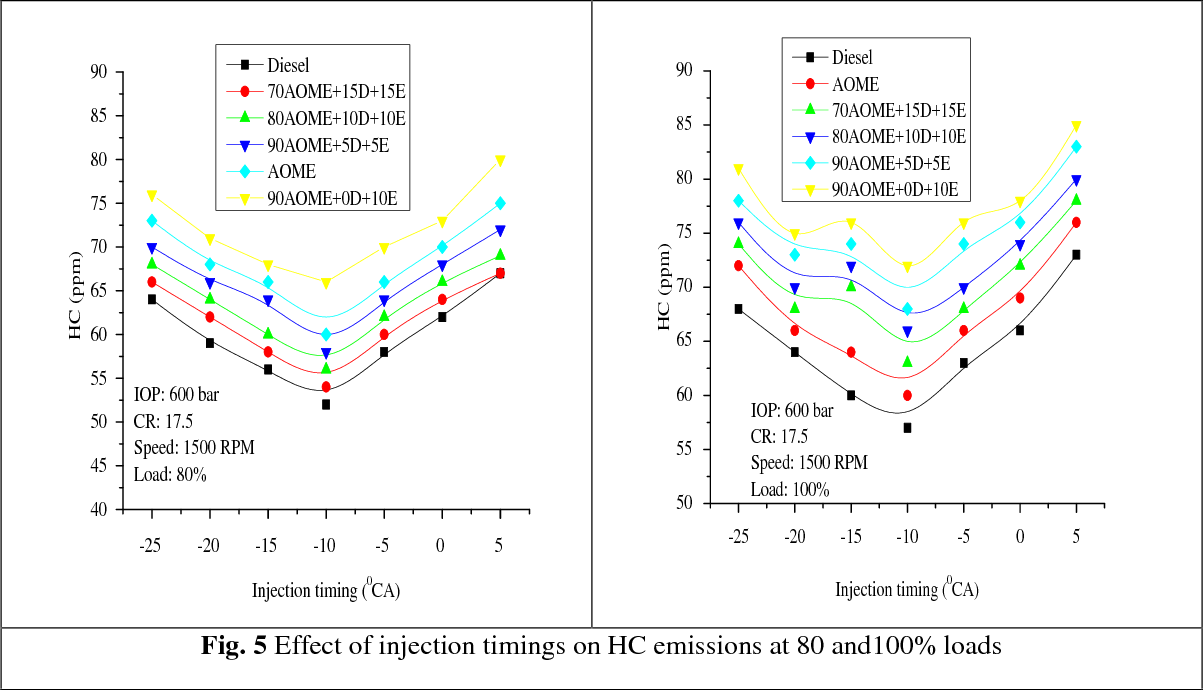 Figure 5 from Experimental investigations on CRDI diesel