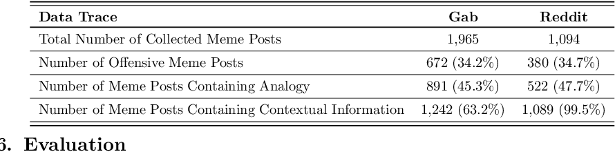 Figure 2 for AOMD: An Analogy-aware Approach to Offensive Meme Detection on Social Media