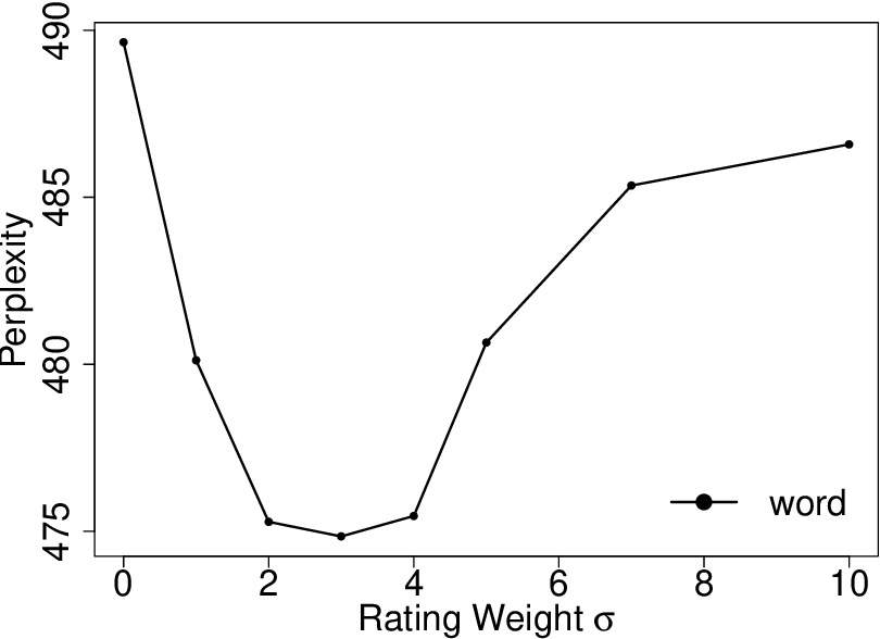 Figure 4 for JST-RR Model: Joint Modeling of Ratings and Reviews in Sentiment-Topic Prediction